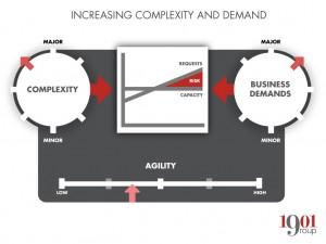 complex-demand
